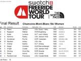 ranking_official_2014 Chamonix_Ski_WOMEN-6d90d90b
