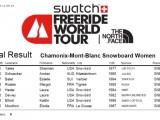 ranking_official_2014 Chamonix_Snow_WOMEN-7181b97c